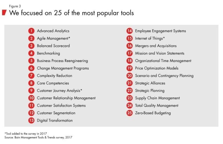 25 công cụ quản lý phổ biến được doanh nghiệp sử dụng.