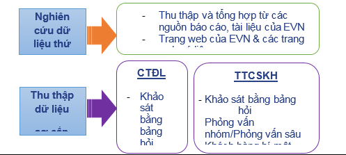 4. Điều chỉnh kế hoạch công tác kinh doanh dịch vụ khách hàng cho Tập đoàn Điện lực Việt Nam hàng năm từ 2013 đến nay dựa trên đánh giá mức độ hài lòng khách hàng