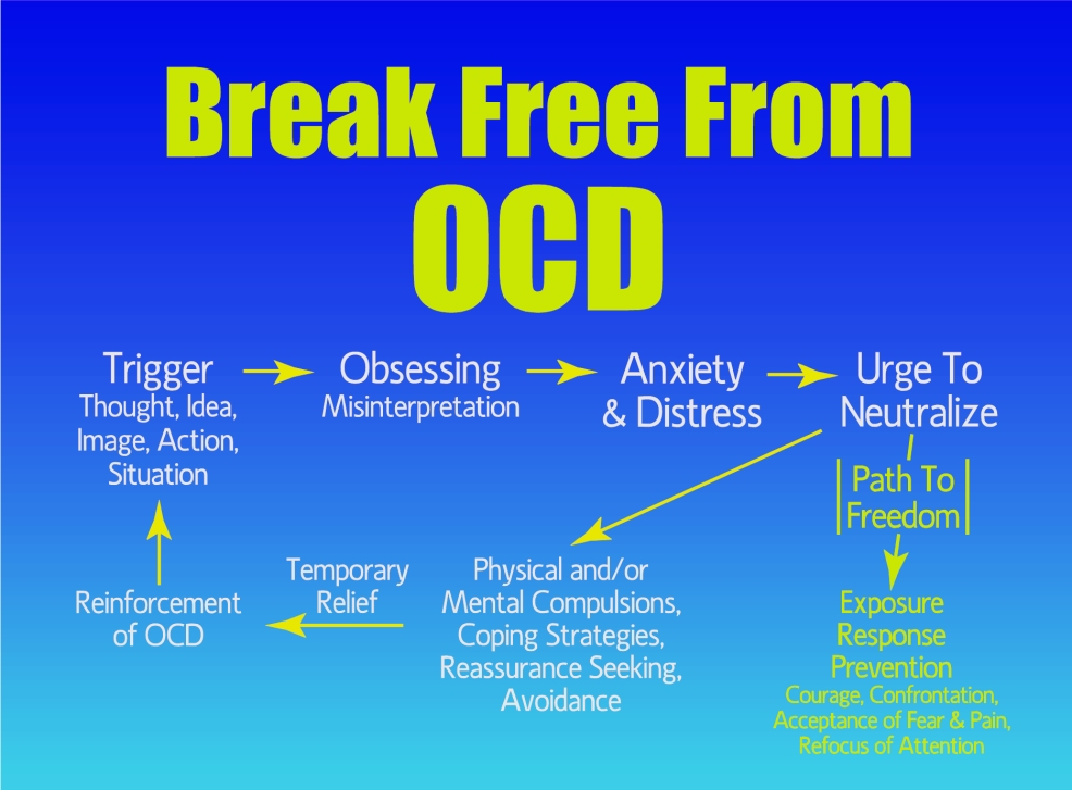 OCD_Cycle_lrg