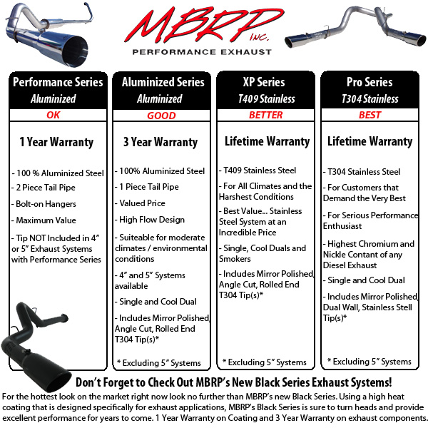 MBRP Series