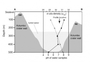 Figure 1. pH (solid circles) and in situ density profiles (open circles) of water samples collected in Kolumbo submarine volcano.