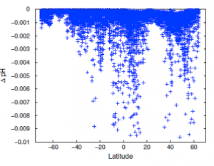 Figure2. Calculated gross annual acidification from SOx, NOx as a function of latitude (30,675 data points).