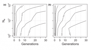 Figure 2: Expected loss of alleles in the entire population (contour lines indicate proportion of alleles lost) in a species with discrete generations (a) or overlapping generations (b).