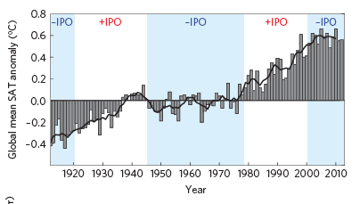 Figure 1.  Global mean surface air temperature (SAT).  The flattening of the SAT curve represents warming hiatuses.  The warming hiatuses correspond with a negative phase of IPO (shaded blue).