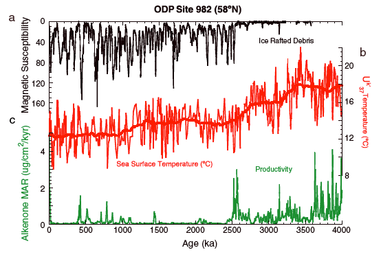 Figure 2. ODP Site 982 located at 58 degrees North. The timing of the productivity crash at this site is in excellent agreement with the timing of increased ice rafted debris and decreasing sea surface temperature as a result of the intensification of northern hemisphere glaciation.