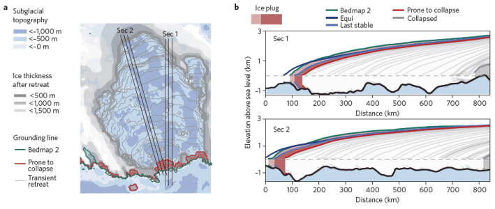 Figure 2.  (a.) Sub-glacial topography and ice thickness of the Wilkes Basin.  Green line represents current grounding line, with red shading indicating ice plug area.  (b.) Cross-sections showing the inland moving of grounding lines in 800-year intervals following the removal of the ice plug.  These cross-sections also highlights the below sea-level topography which lends to this regions instability.