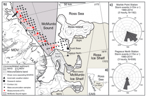 Figure 1: Map of the sample locations and wind directions from the McMurdo Sound located in the Ross Sea. A) Location of the McMurdo Sound and East Antarctic Ice Sheet (EAIS). B) Samples taken for this study from the McMurdo Sound on a transect (the red line) moving away from known debris bands. MDV is the McMurdo Dry Valleys and TAM is the Transantarctic Mountains, both potential sources of unconsolidated sediments which contain iron. C) Wind roses displaying the wind direction of storm events at the Pegasus North and Marble Point weather stations.