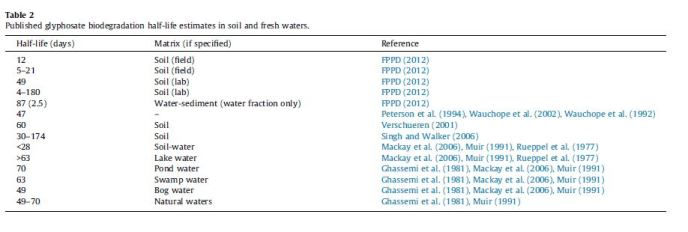 Table 1. Glyphosate half-life time in various soil and freshwater studies (Mercurio et al. 2014, Table 2).