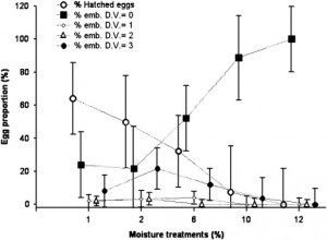 Fig 6: This graph shows the results from the laboratory study. As moisture increases, successful hatchings decrease.