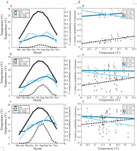 Figure 5. Monthly climatology of temperature and V. vulnificus probability for each method in the upper (a), mid (b), and lower (c) regions of the Chesapeake Bay. Peak temperature observations by year versus V. vulnificus probability for each method in the upper (d), mid (e), and lower (f) regions of the Chesapeake Bay. Trend lines are included for each method's observations.