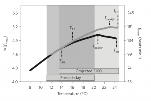 Treated salmon exhibit plasticity in optimal performance temperature (TAB), temperature of peak heart rate (Tpeak/H), but not the temperature of the onset of arrhythmias (Tarr).
