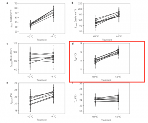 For the most part, no relationship is observed between identity of the father and the treatment environment. Optimal temperature (TAB), however, shows a positive correlation which is not quite statistically significant.