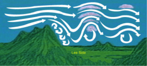 Figure 3: Lee waves on land. These waves cause updrafts, downdrafts, and turbulence as they move over mountains and other topographical features. (Utah State University).
