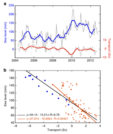 Figure 3.  The relationship between Northeast sea-level rise and AMOC.  The Northeast composite sea-level rise trend and AMOC transport trend (a.) are shown to be well correlated (b.), suggesting that weakening AMOC leads to increased sea-level rise.