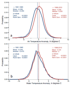 Figures 2: Probability density functions of anomalies for 1961–1985 and 1986–2010 relative to 1971–2000 for a) air temperature, and b) stream-water temperature (from Rice and Jastram, 2015).
