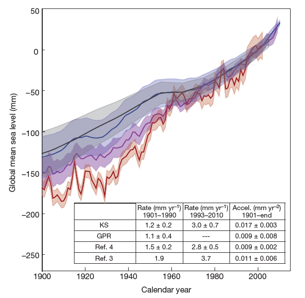 Figure 1. Comparison of twentieth-century sea-level rise estimates. The rates of twentieth-century global sea-level rise from this study (KS, blue line) versus previous studies (Ref. 3 and 4, red and purple lines, respectively).  This study estimates a lower rate of 1.2 mm per year, when compared to previous studies which range from 1.5 to 1.9 mm per year.  The lower rate from this study from 1901-1990 and a similar rate of 3.0 mm per year from 1993-2010 means that this study shows a greater acceleration in sea-level rise over the twentieth century.