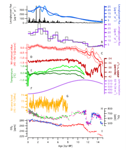 Figure 4: The ice core record, from Zennaro et al., 2015 showing the A) levoglucosan flux (with a lowess smoother), B) The 1000 year levoglucosan flux,  C) Northern Hemisphere charcoal fluxes, D) the stable oxygen isotope profile, E) temperature reconstruction, F) June solar insolation, G) the modeled burned area for the Northern hemisphere, H) pre-industrial methane estimates, and I) pre-industrial atmospheric carbon dioxide concentrations.