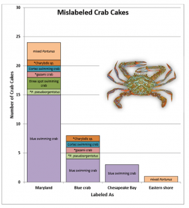 Figure 4: The crab species other than Maryland blue crab found in the sampled crab cakes. The blue swimming crab bar represents Portunus (in picture), which is a crab species imported from the Indo-Pacific. Crab species denoted with an asterisk (*) were not on the FDA list!