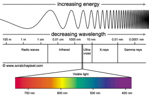 Figure 1: The spectrum of wavelengths showing that our visible spectrum makes up a very small portion on the scale (between infrared and ultraviolet wavelengths)