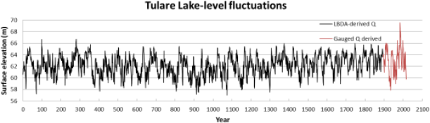Figure 4: calculated water level of Tulare Lake based on the reconstructed water flow from the 4 rivers.