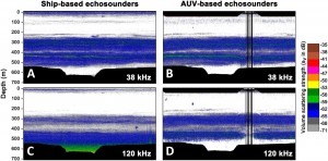 Figure 5: A side-by-side comparison of ship and AUV data from both echosounders. You can see that the AUV does a better job of capturing separations between different layers. The green section in panel C is essentially all noise, obscuring any useful data, but the AUV avoided any noise problems.