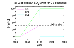 Figure 1: the amount of sulfur injected in to stratosphere for the 3 model simulations. CE1 and CE2 ramped up injections to 2 or 5 times the Pinatubo eruption (the volcanic eruption used to parametize the model) while CE2T stopped emissions suddenly in 2100.