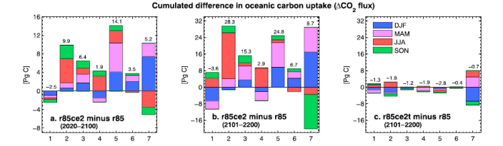 "Figure 3: the difference in CO2 absorbed by the ocean in the climate engineering scenarios vs. ""business as usual"" scenarios. The letters in the legend indicate the months of the year."