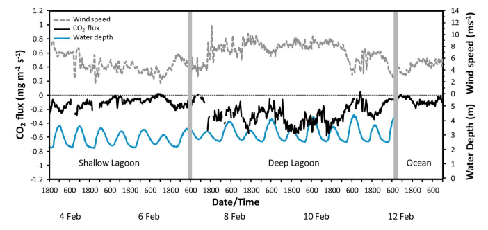 Figure 4: The CO2 flux into and out of the two reef lagoons. The flux was usually negative, indicating the lagoons were absorbing more CO2 than they were releasing.