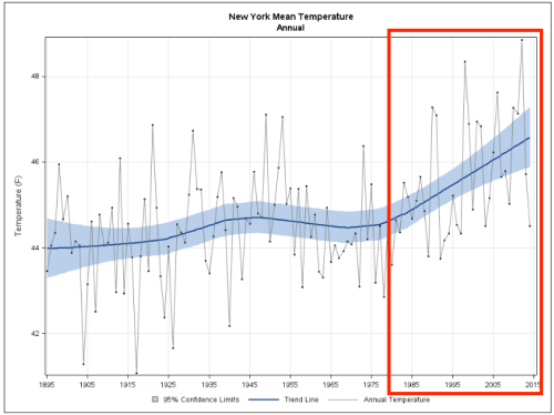 Temperatures in New York State have increased since the late 1800s amidst long-term fluctuations due to natural variability. The red box highlights the same period of time used to analyze Antarctic Peninsula temperatures in this study (NOAA National Climatic Data Center).