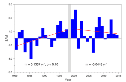 The Southern Annular Mode (SAM) has been more often positive in recent years. A positive SAM is generally associated with warmer temperatures on the Antarctic Peninsula (Extended Data Figure 1 in the paper).