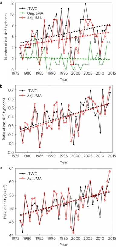 Figure 1: (a) Annual number of Cat 4 and 5 typhoons. (b) Ratio of the annual number of Cat 4 and 5 typhoons to that of all typhoons. (c) Annual mean typhoon lifetime peak intensity in the northwest Pacific as a function of time from the JTWC data (black curve) and adjusted (adj.) JMA 1-min wind data (red curve; see Methods). Green curve in a shows results for the original (orig.) JMA 1-min wind data (obtained using JMA 10-min wind data and a conversion used in previous studies). Thick dashed lines in each panel show linear trends during 1977–2014. Credit:
