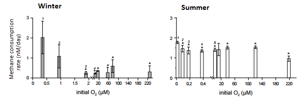 Aerobic methanotrophy oxygen concentrations