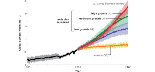 Simulations By The Ipcc Estimating The 2 6 Degrees Celsius Rise In Earths Temperature Driven By Estimates Of Co2 Emission Growth