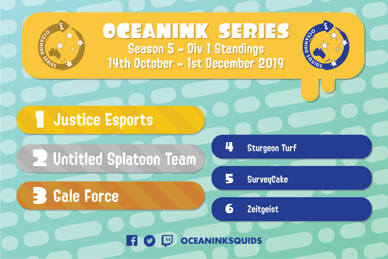 Oceanink Series Season 5 Division 1 standings graphic