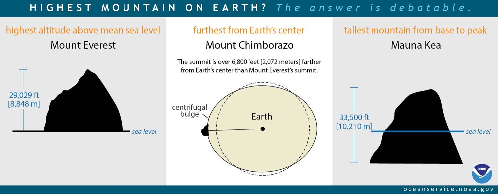 medium resolution of illustration of tallest mountains
