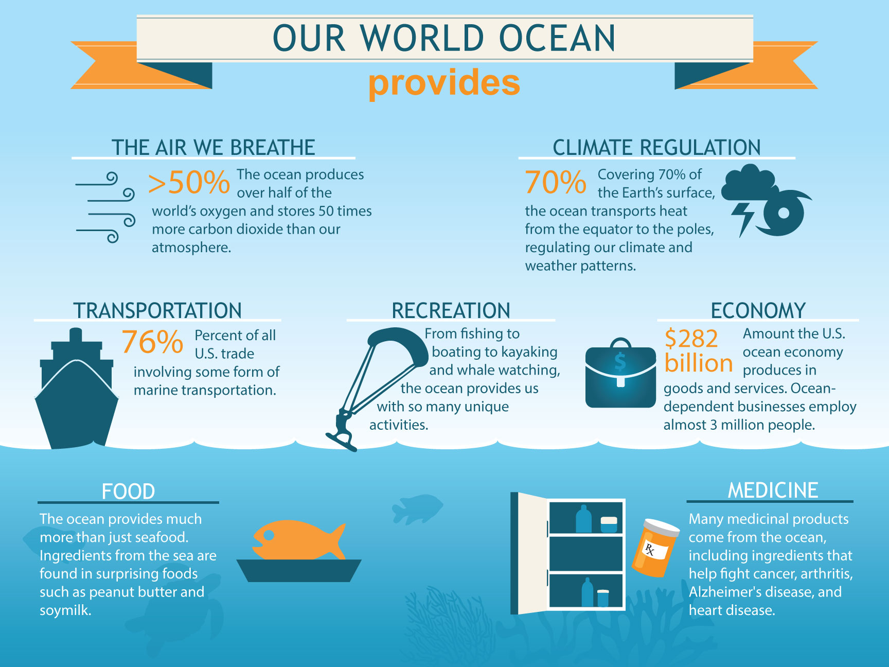 Why Should We Care About The Ocean