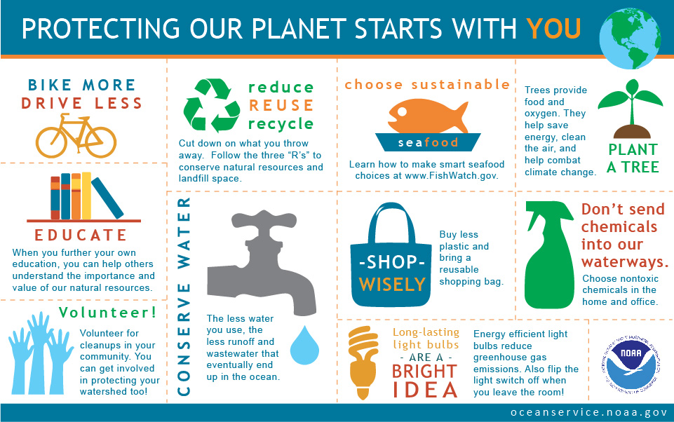 Infographic showing ten things you can do to protect the earth.