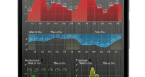 Meteogram Pro Weather and Tide Charts v1.10.8 b486