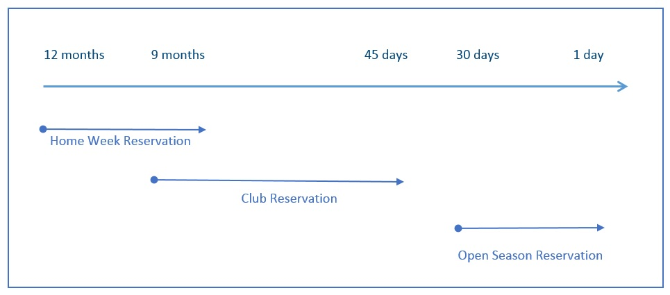 Hilton Timeshare reservation types