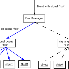 Data Flow Diagram For Event Management System Intermatic Wiring Ocempgui Manual
