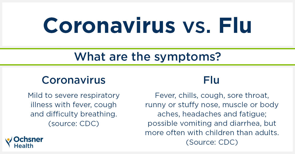 Is it the Flu or Coronavirus? | Ochsner Health