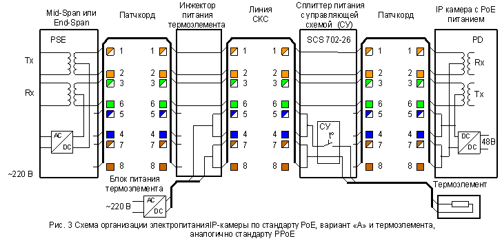 Использование кабельных линий СКС для электропитания Power
