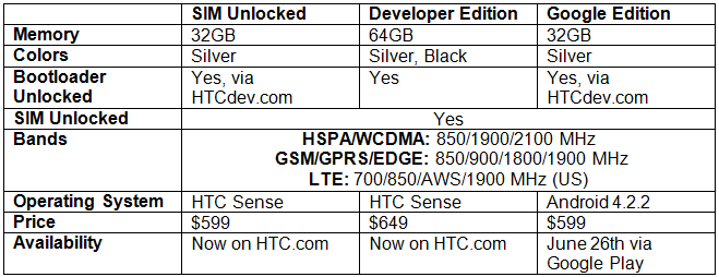 HTC One Android Specs