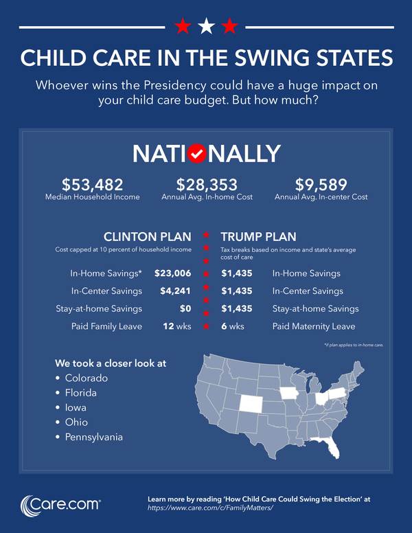 child-care-in-the-swing-states