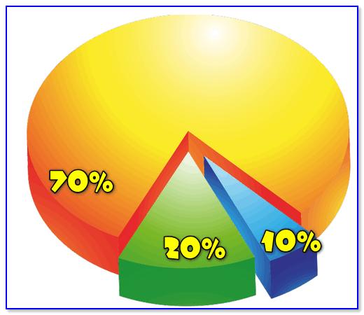チャート/例としてパーセンテージ