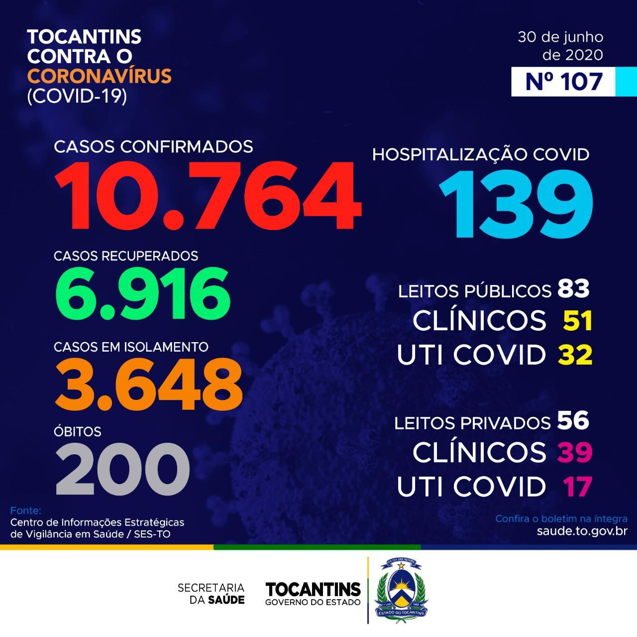 Coronavírus: Hoje o Tocantins registra mais de 400 novos casos
