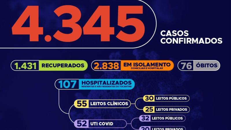 Somente hoje, Tocantins registra 175 novos casos da Covid-19