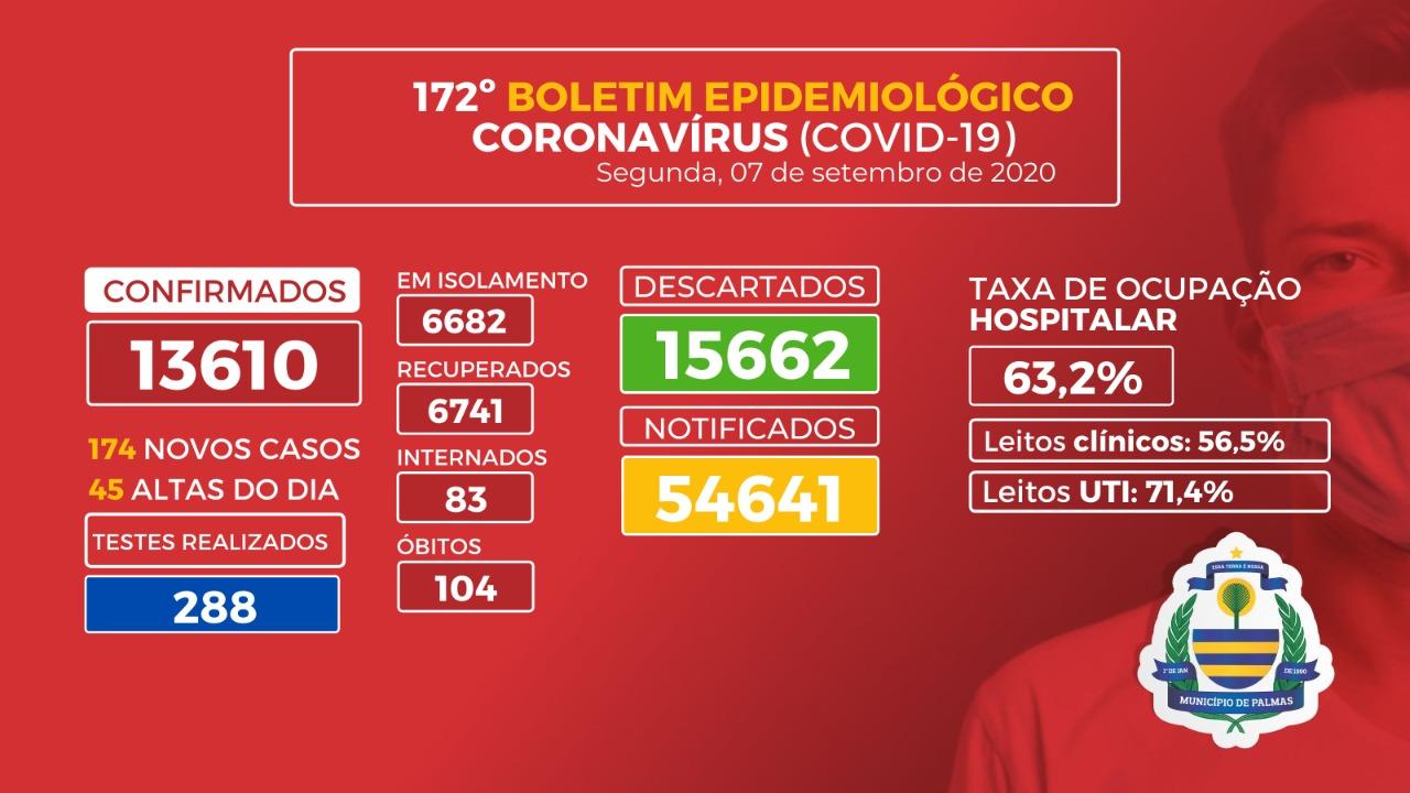 Covid-19: Palmas registra 174 novos casos no feriado