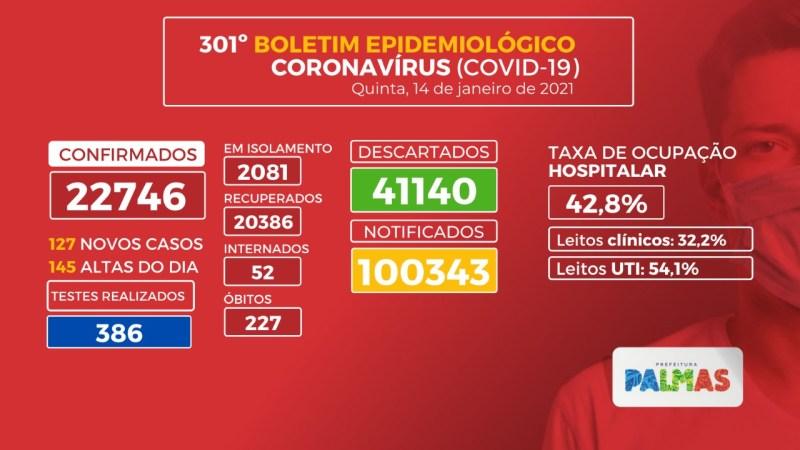 Covid-19: Palmas contabiliza 127 novos casos da doença nesta quinta, 14