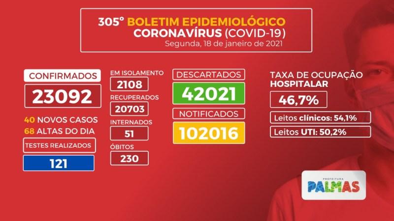 Covid-19: 40 novos casos são registrados na Capital nesta segunda-feira, 18